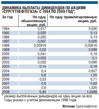 сдаче долгосрочную соимость акций сургутнефтегаз в 2011 году масло